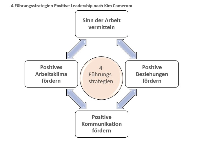 Grafik Positive Leadership